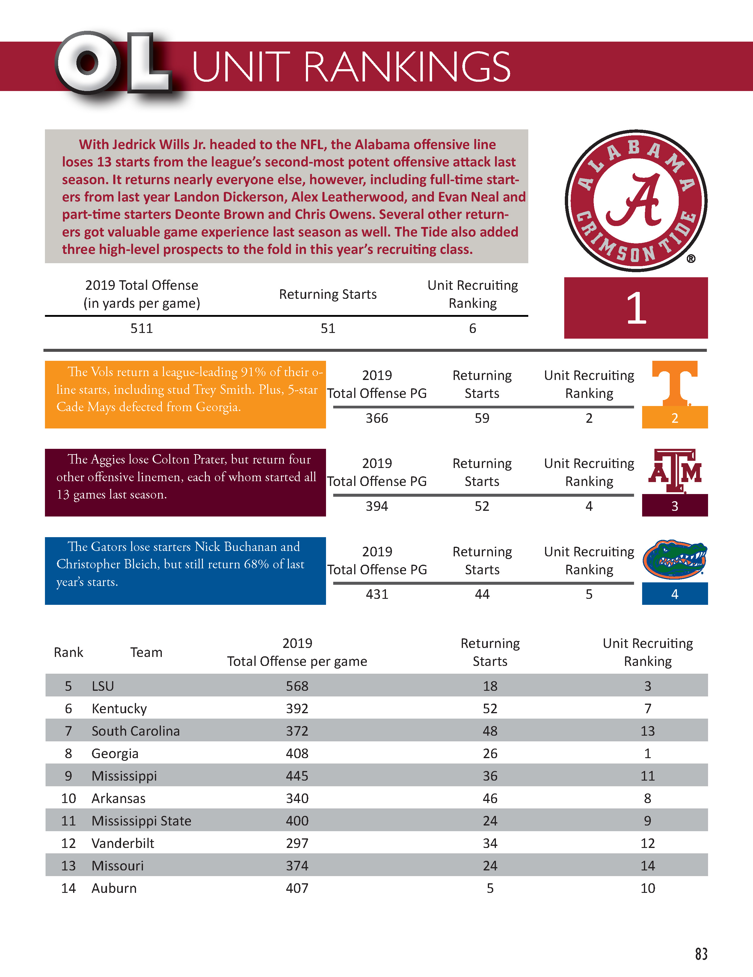 Gameday on Rocky Top College Football Preview Magazine - OL unit rankings